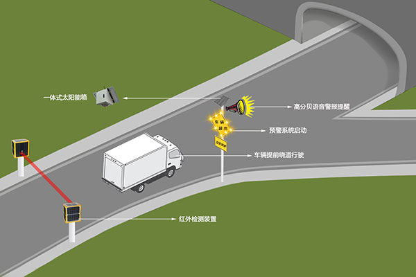 解决方案-装配限高预警系统
